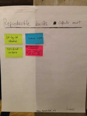 Reproducible Builds definition II Post-It notes